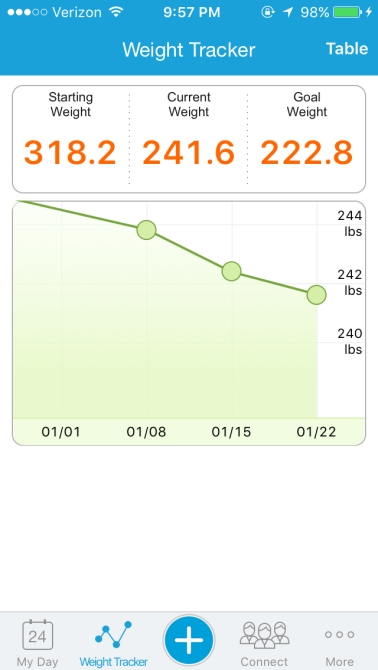 today's weight tracker